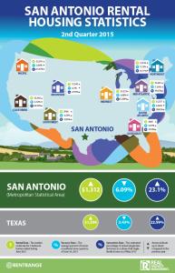Single Family Rental Market Trends in San Antonio