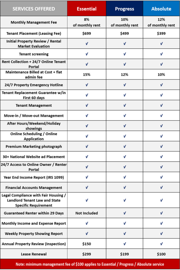 Real Property Management Assurance Pricing Table