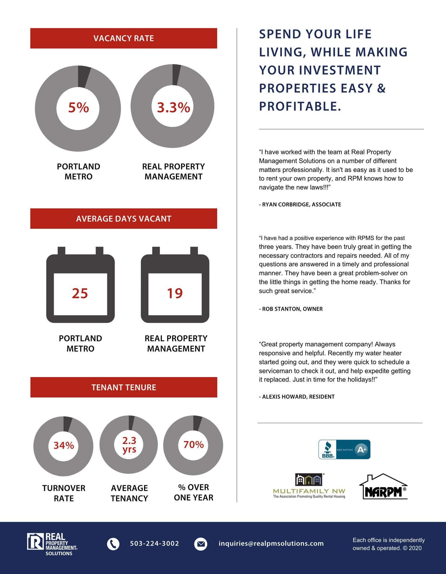 Rental Property Management Solutions 2021 General Market Pricing Structure