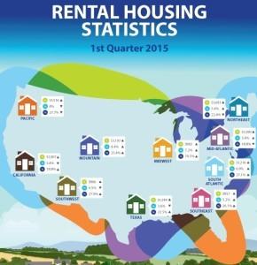 Rental Housing Stats